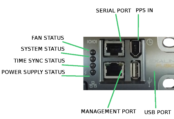 Management connectors and indicators