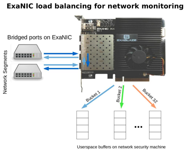 Diagram showing ExaNIC with hardware bridge of first two ports, and  flow hashing used to monitor connections passing through card.