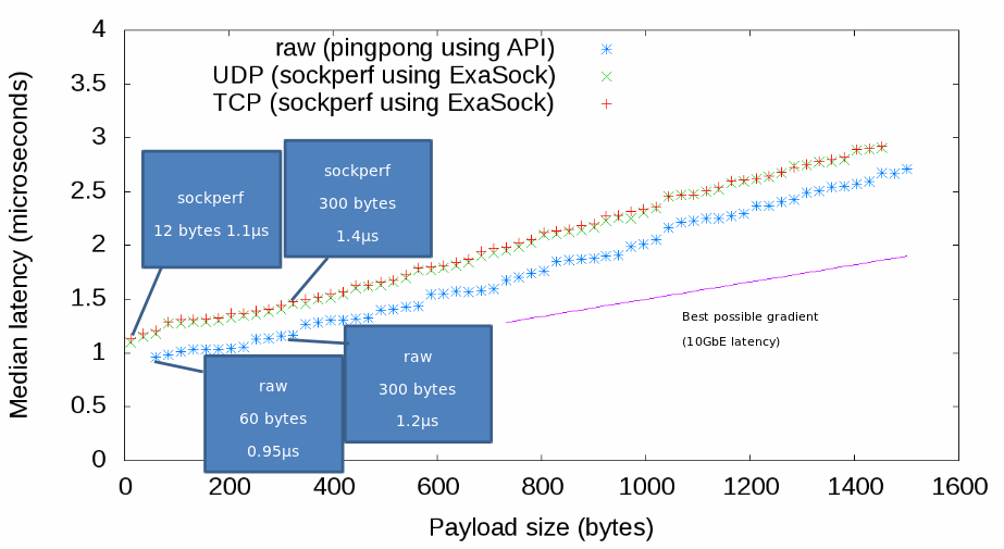 Graph showing Exasock performance at difference payload sizes