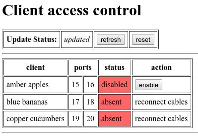 Diagram showing disabled port