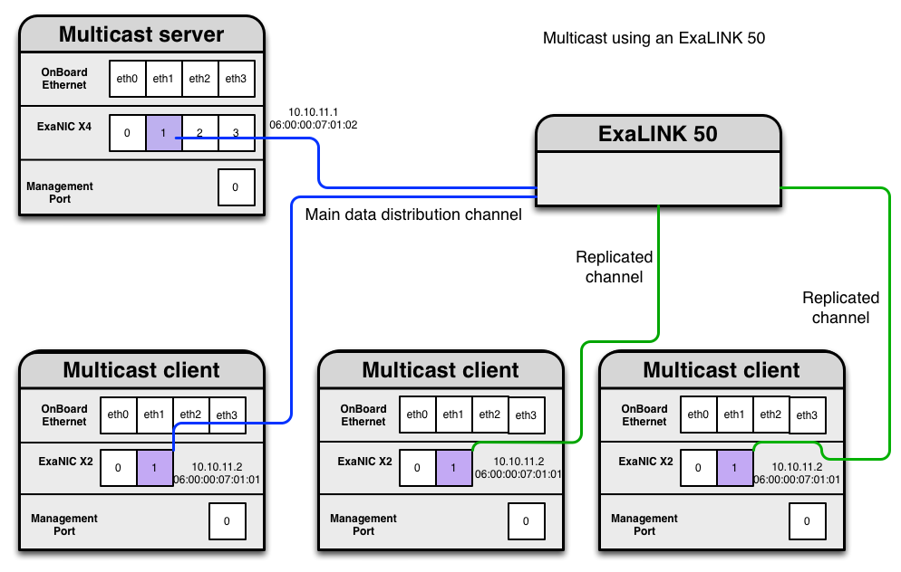 Diagram showing how ExaLINK can be used to distribute data