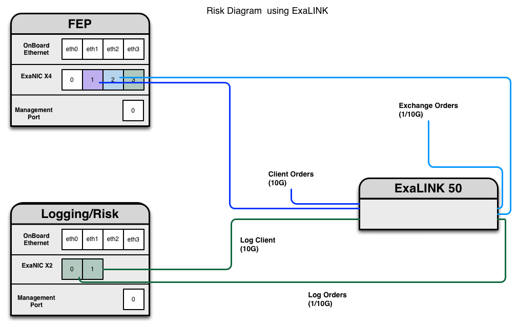 Diagram showing how ExaLINK can be used to connect to a logging server