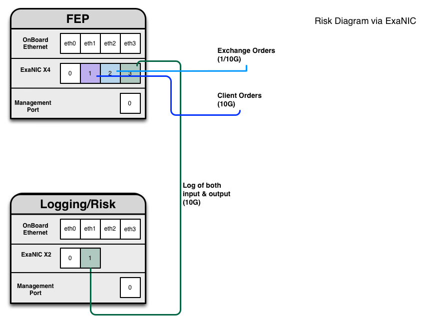 Diagram showing how mirroring can be used to connect to a logging server