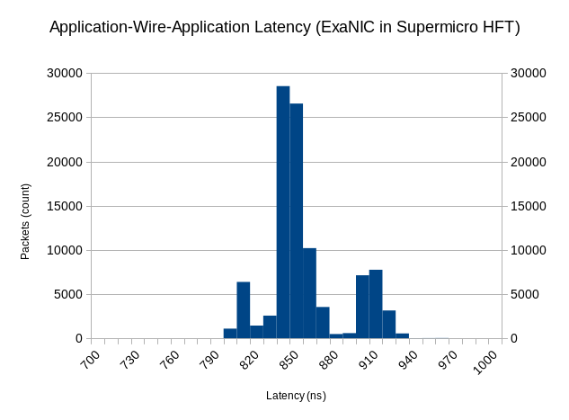 Histogram showing 850 ns median latency for ExaNIC loopback in supermicro HFT server